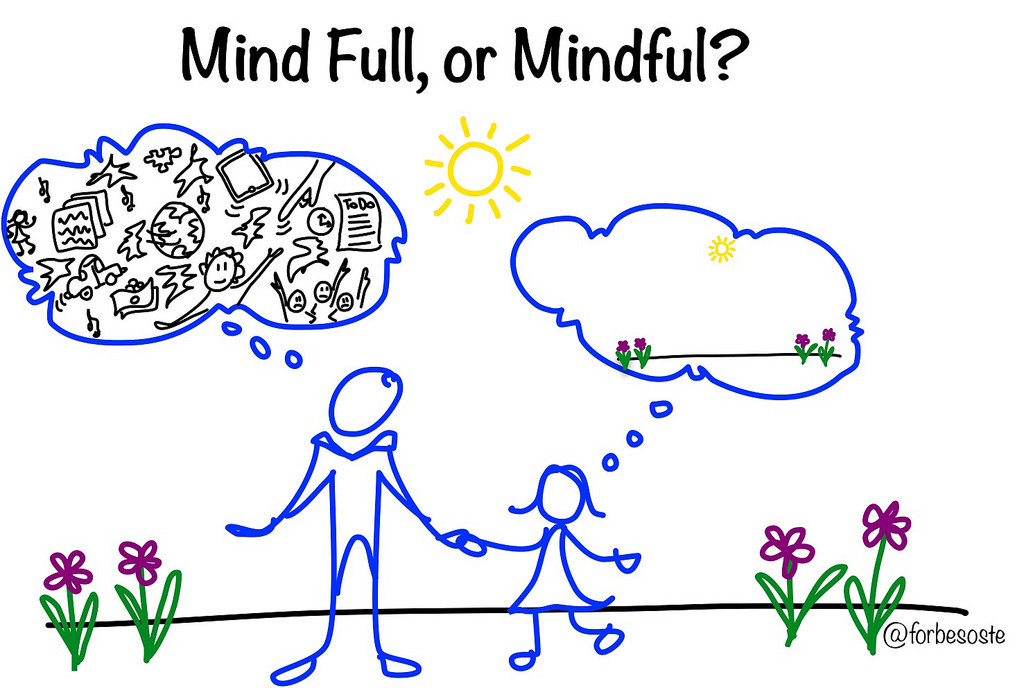 Mind Full Or Mindful 1024×688